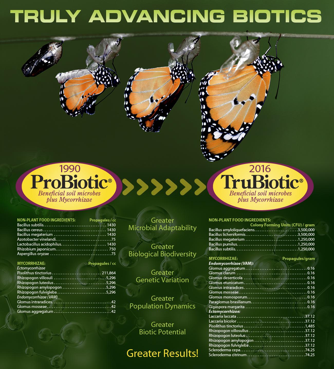 TruBioticx
